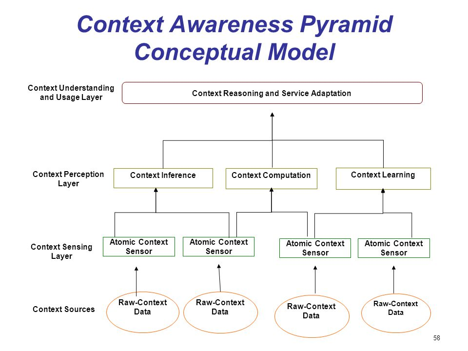 Context Awareness Pyramid Conceptual Model