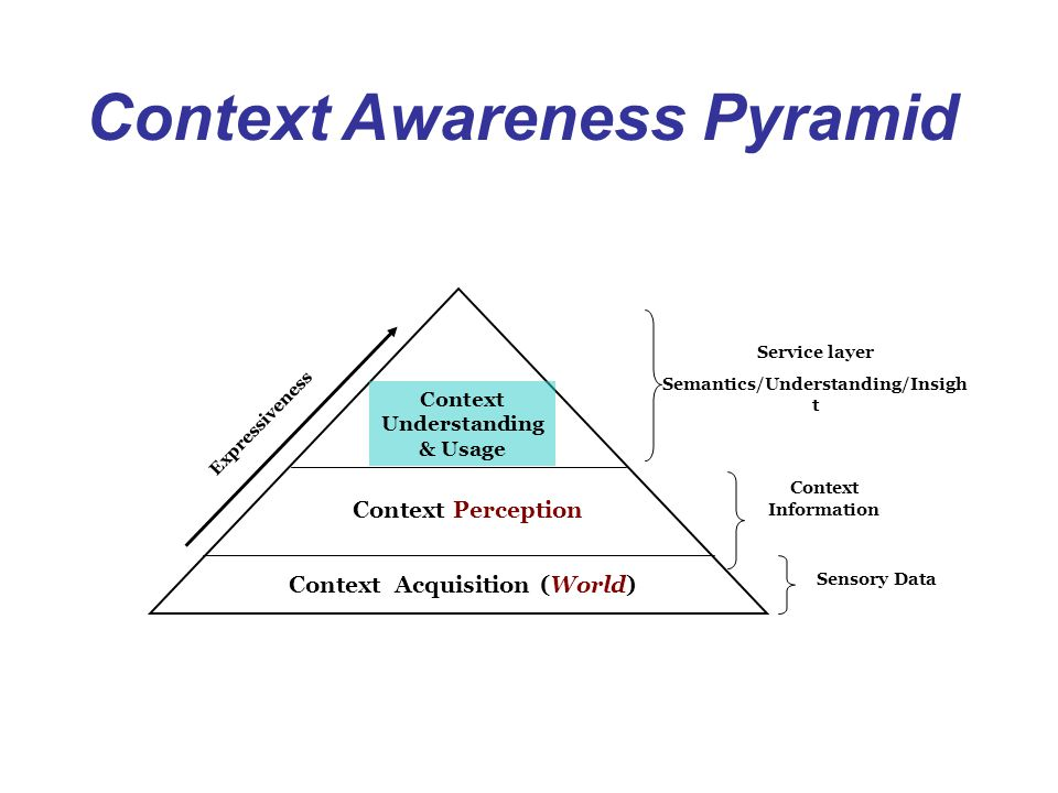 Context Awareness Pyramid
