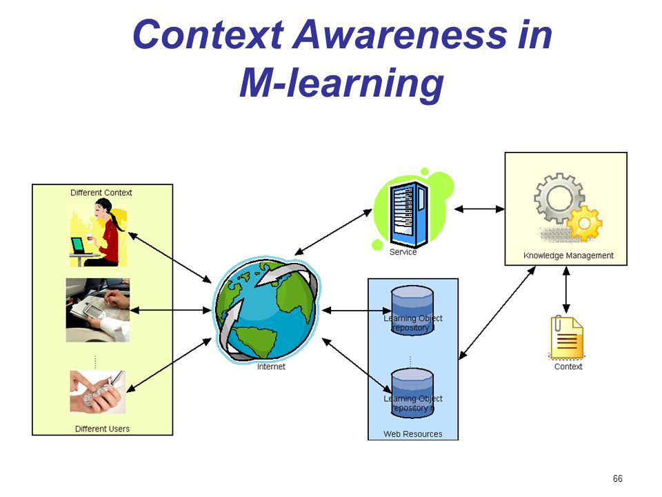 Context Awareness in M-learning