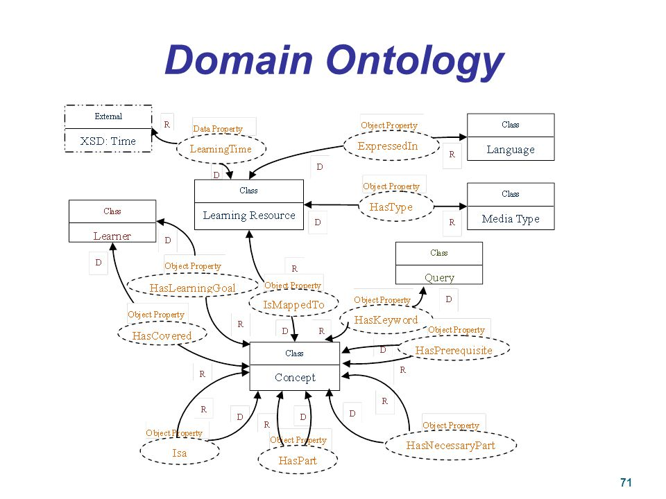 Domain Ontology 71 71