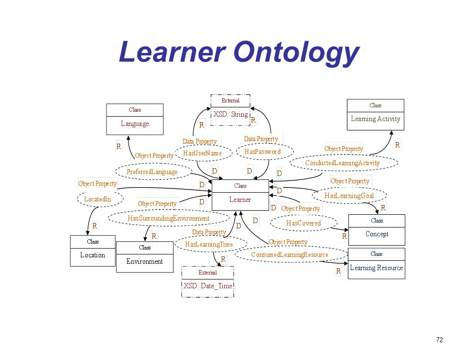 Learner Ontology 72 72