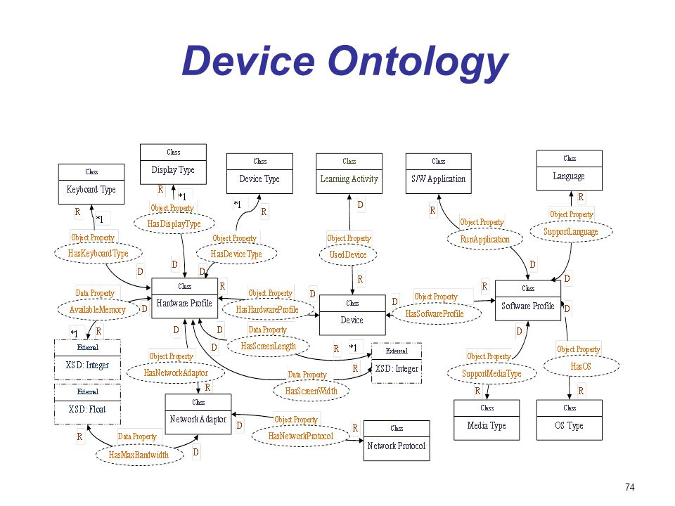 Device Ontology 74 74
