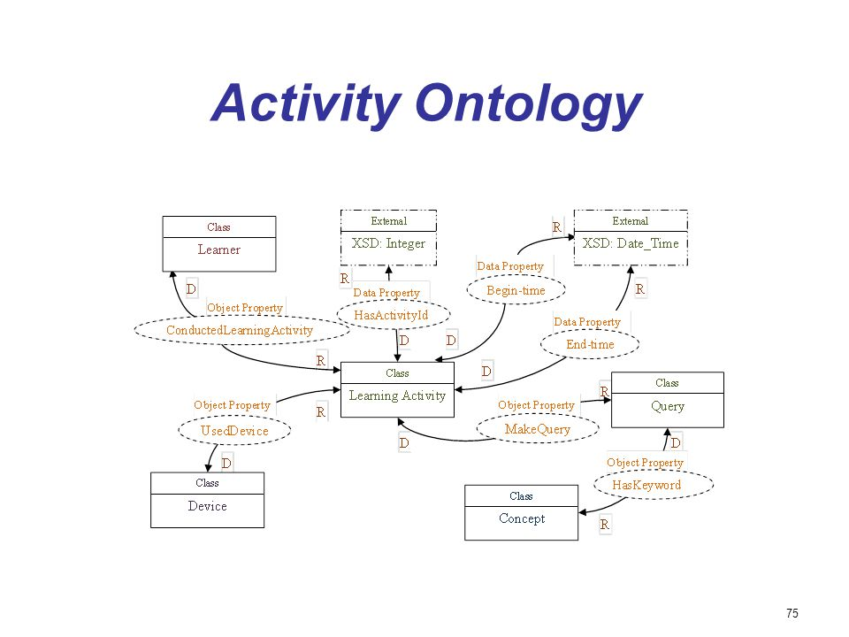 Activity Ontology 75 75