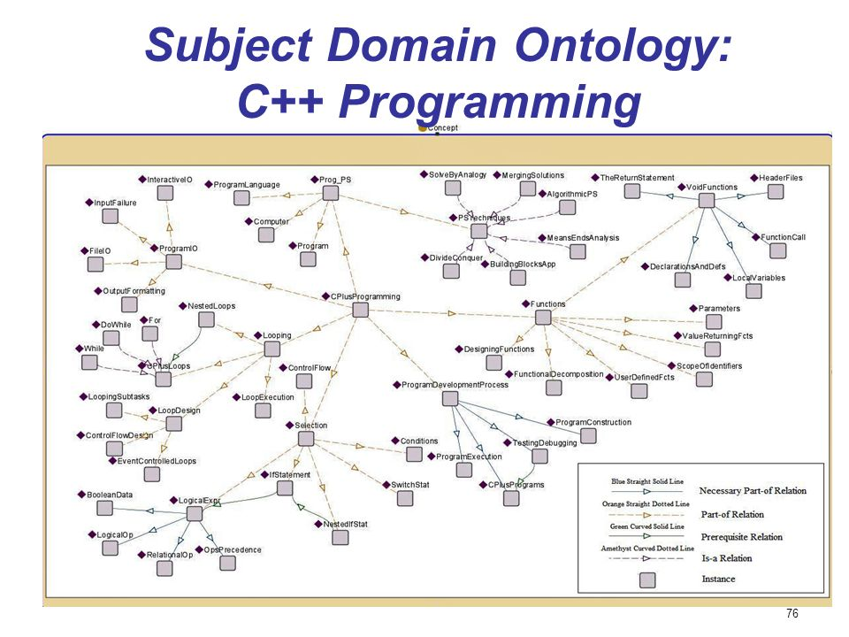 Subject Domain Ontology: