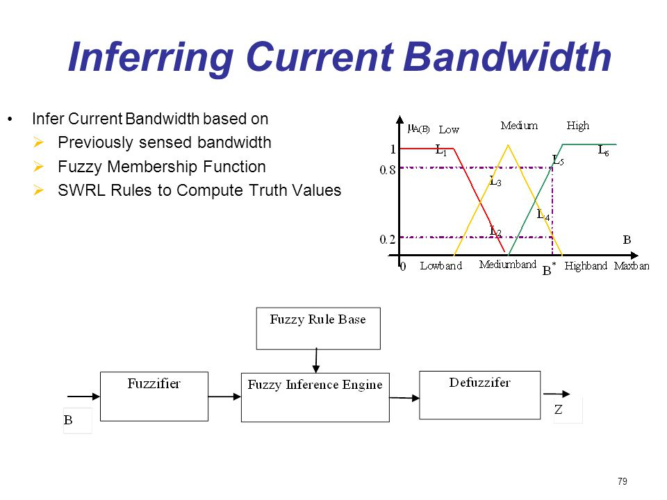 Inferring Current Bandwidth