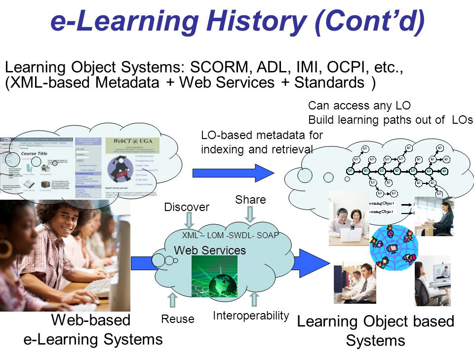 Learning Object based Systems
