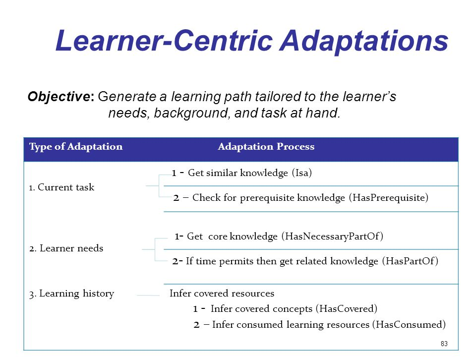 Learner-Centric Adaptations