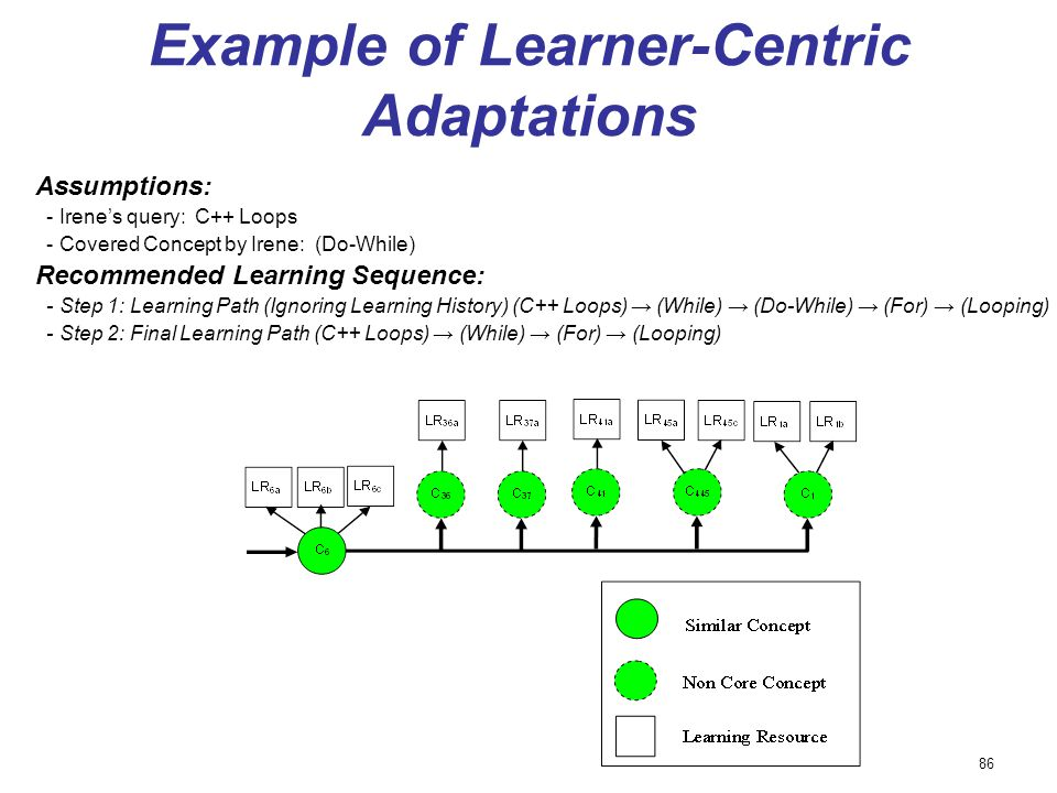 Example of Learner-Centric Adaptations