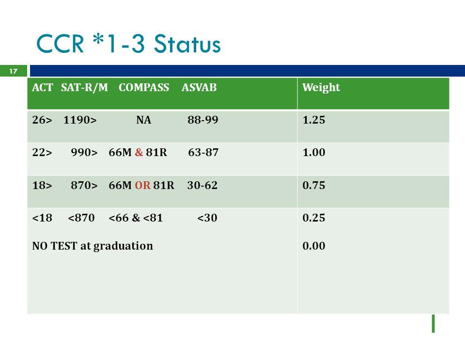 CCR *1-3 Status ACT SAT-R/M COMPASS ASVAB Weight