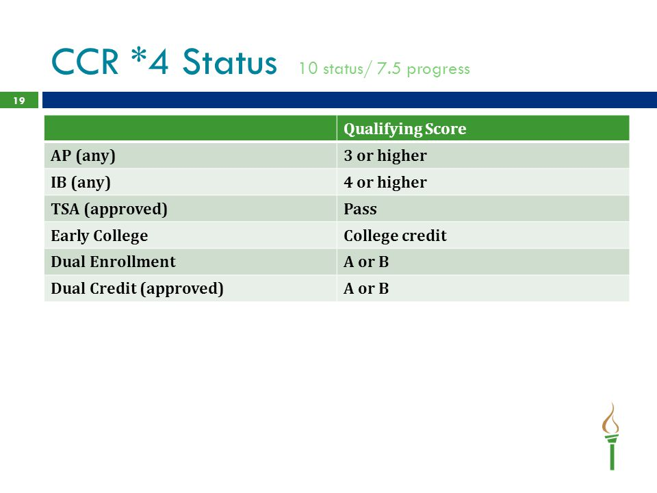 CCR *4 Status 10 status/ 7.5 progress