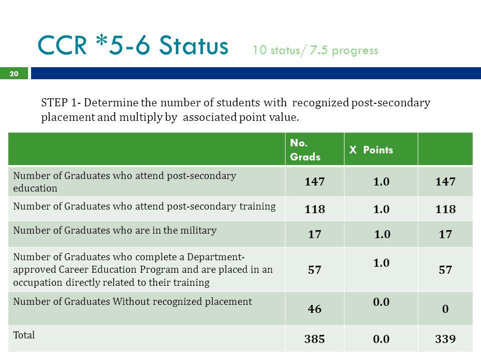 CCR *5-6 Status 10 status/ 7.5 progress