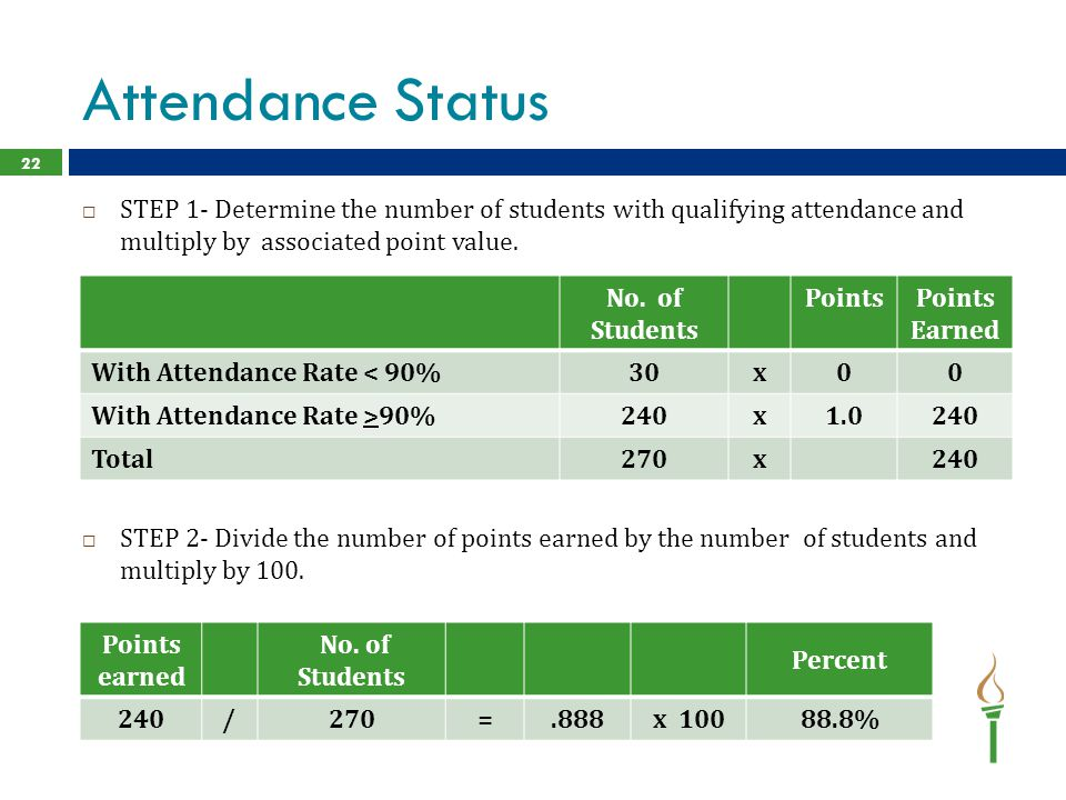 Attendance Status STEP 1- Determine the number of students with qualifying attendance and multiply by associated point value.
