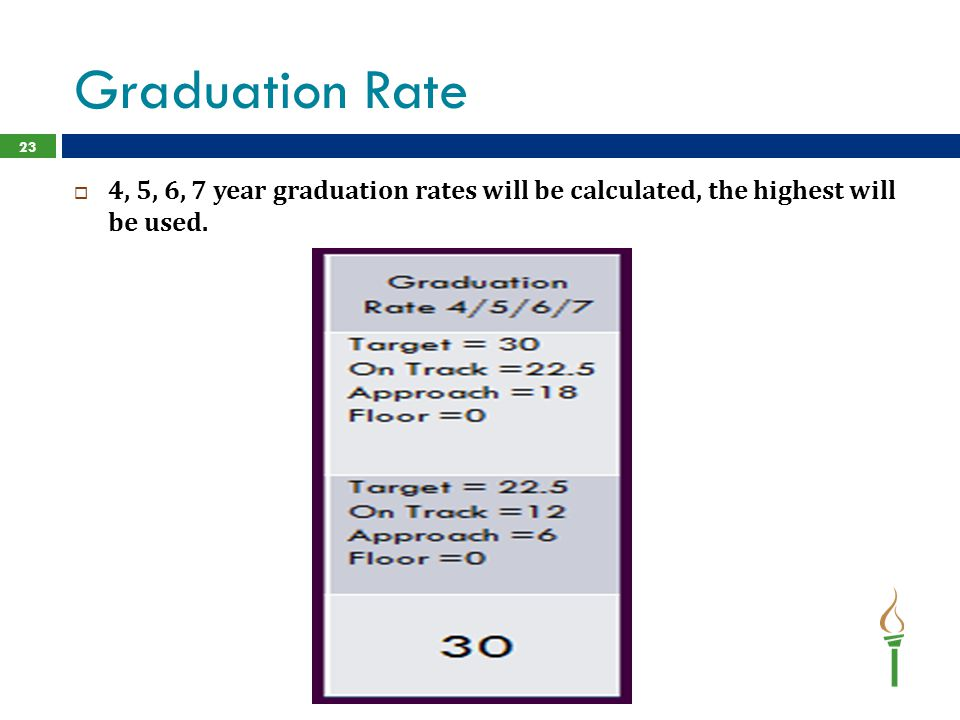 Graduation Rate 4, 5, 6, 7 year graduation rates will be calculated, the highest will be used.