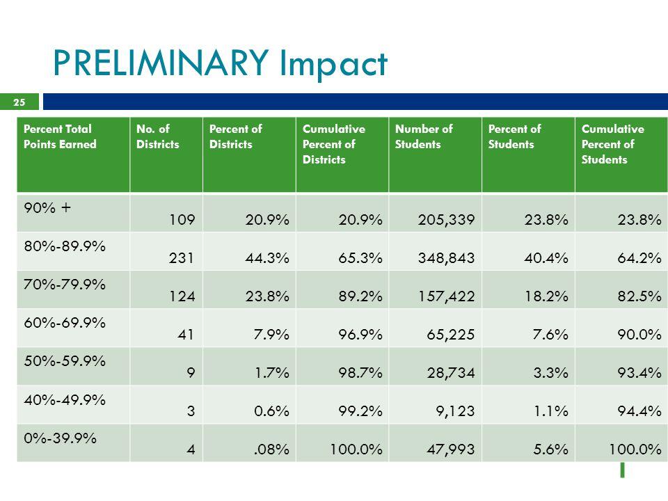 PRELIMINARY Impact 90% + 109 20.9% 205,339 23.8% 80%-89.9% 231 44.3%
