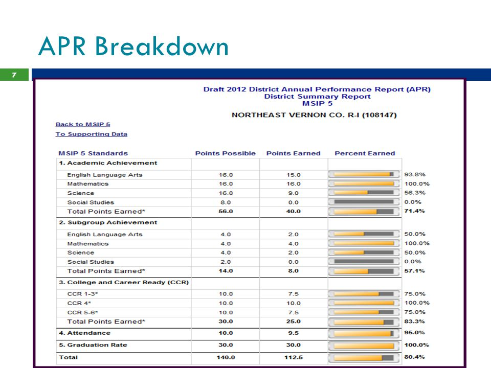 APR Breakdown