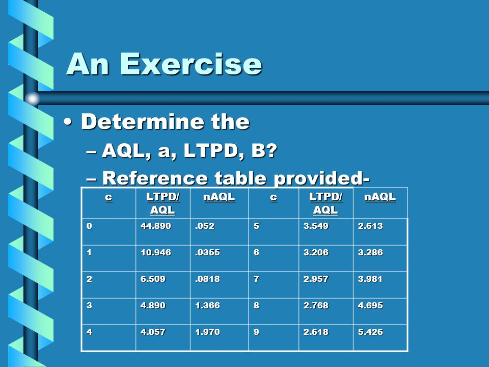 An Exercise Determine the AQL, a, LTPD, B Reference table provided- c