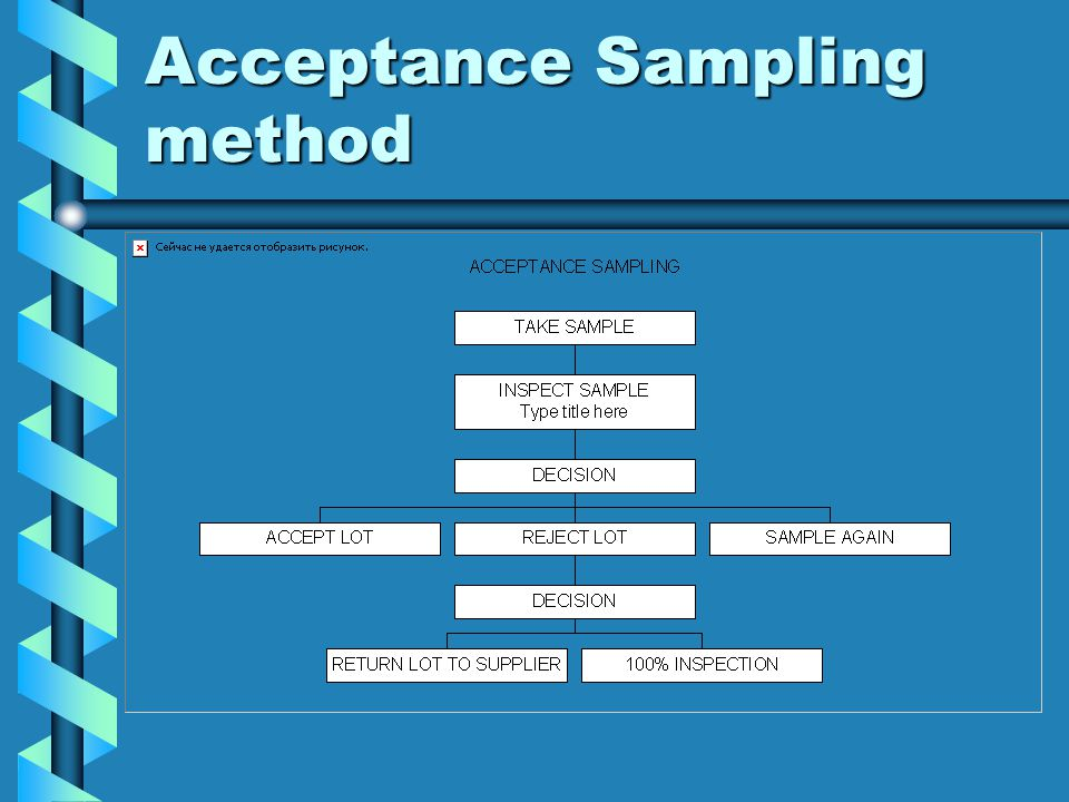 Acceptance Sampling method