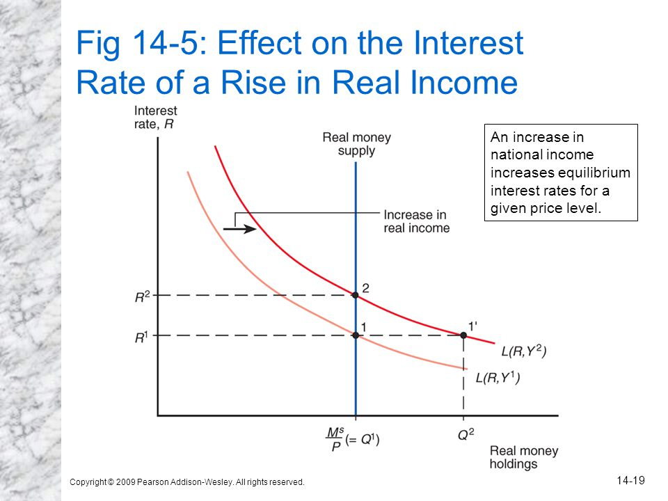 Fig 14-5: Effect on the Interest Rate of a Rise in Real Income
