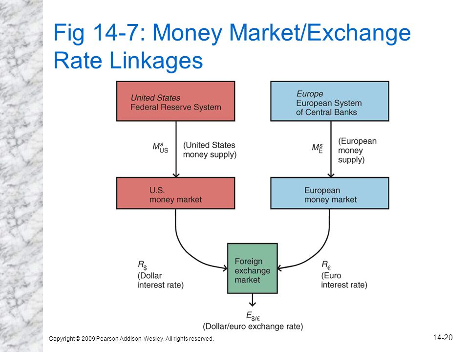 Fig 14-7: Money Market/Exchange Rate Linkages