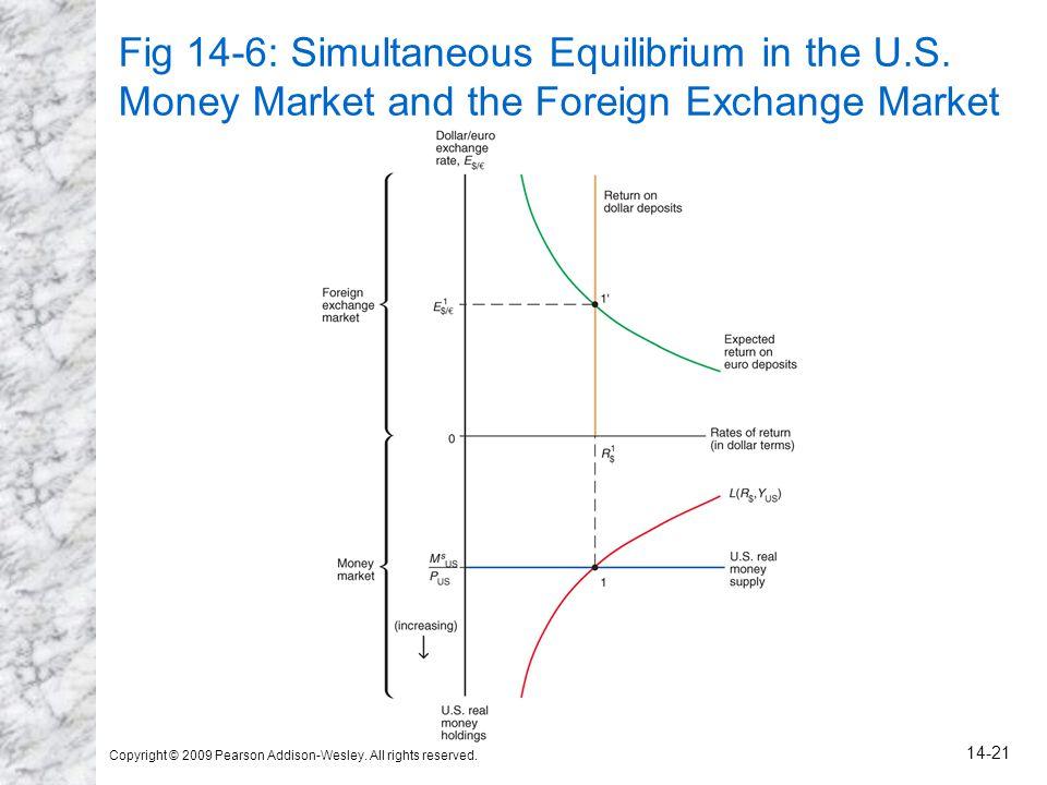 Fig 14-6: Simultaneous Equilibrium in the U. S