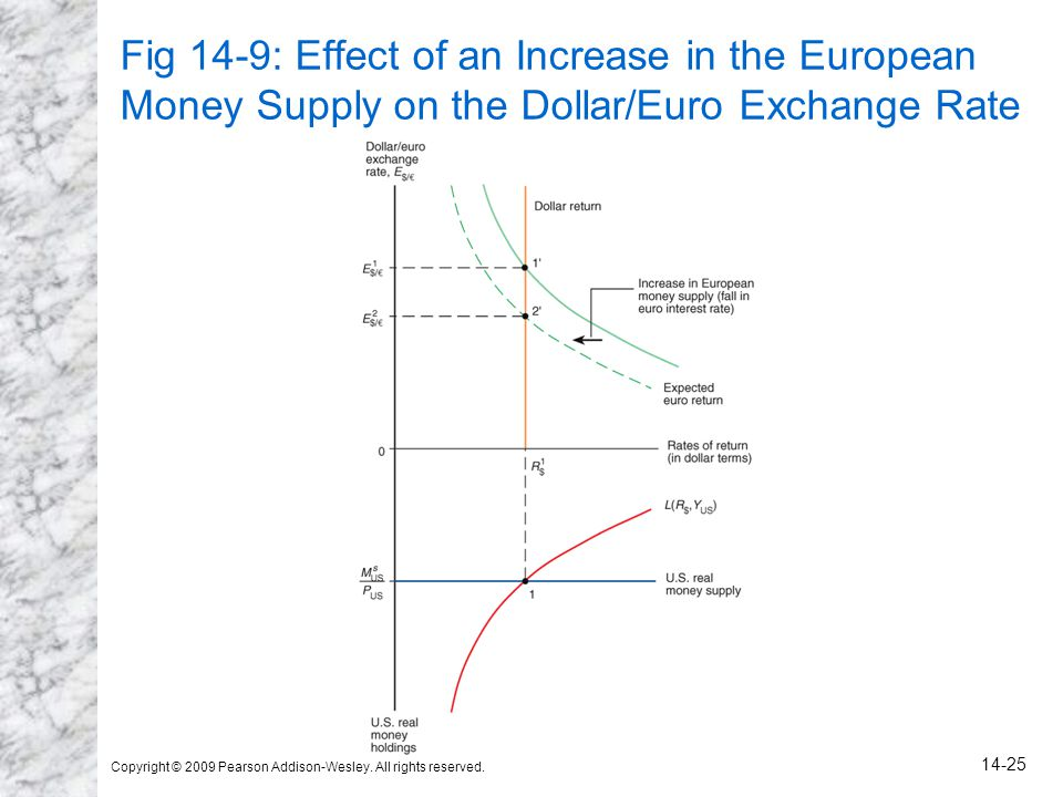 Fig 14-9: Effect of an Increase in the European Money Supply on the Dollar/Euro Exchange Rate