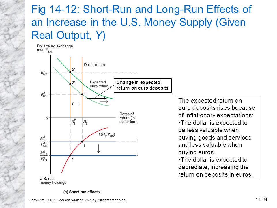Fig 14-12: Short-Run and Long-Run Effects of an Increase in the U. S