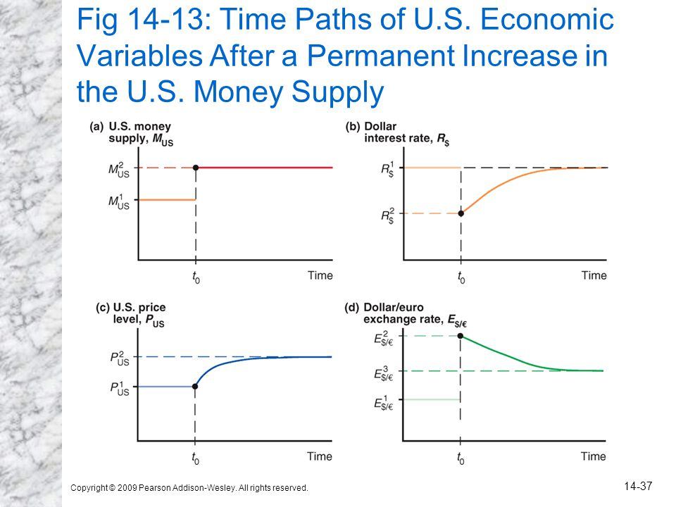 Fig 14-13: Time Paths of U.S. Economic Variables After a Permanent Increase in the U.S. Money Supply