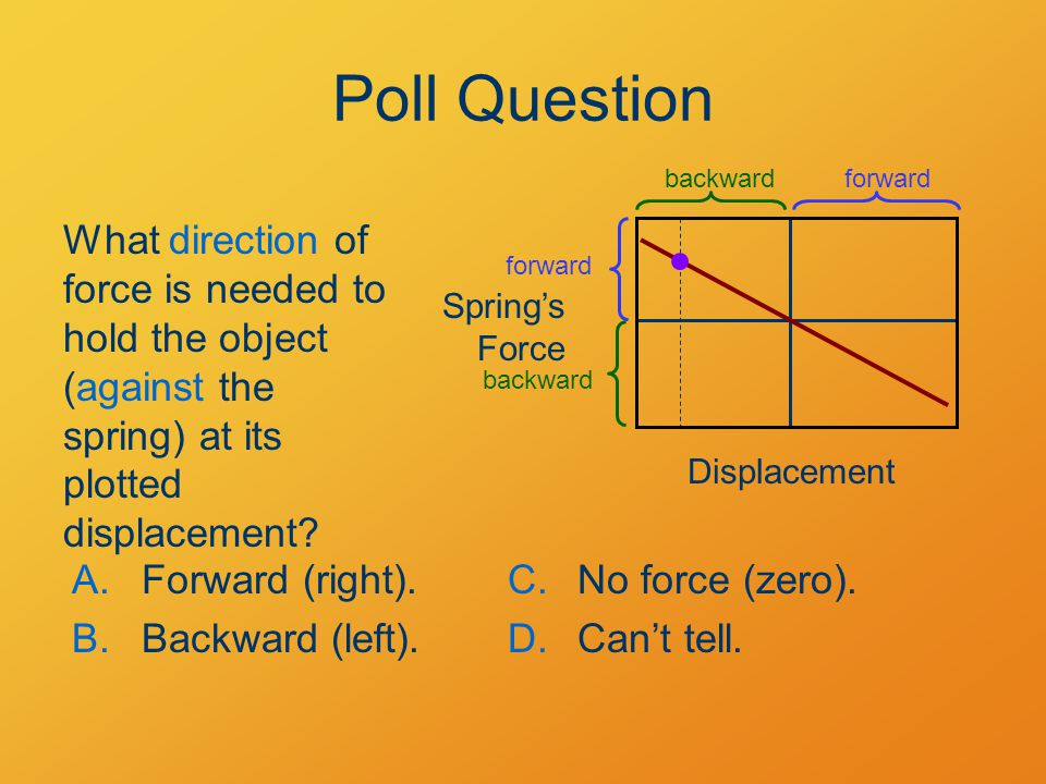 Poll Question forward. backward. What direction of force is needed to hold the object (against the spring) at its plotted displacement