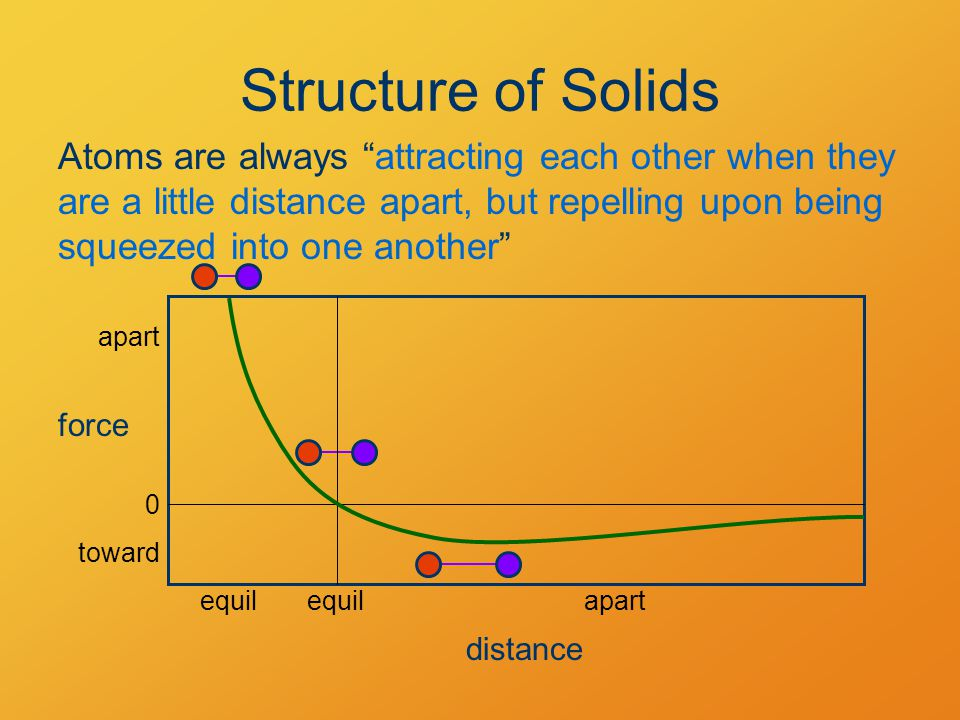 Structure of Solids