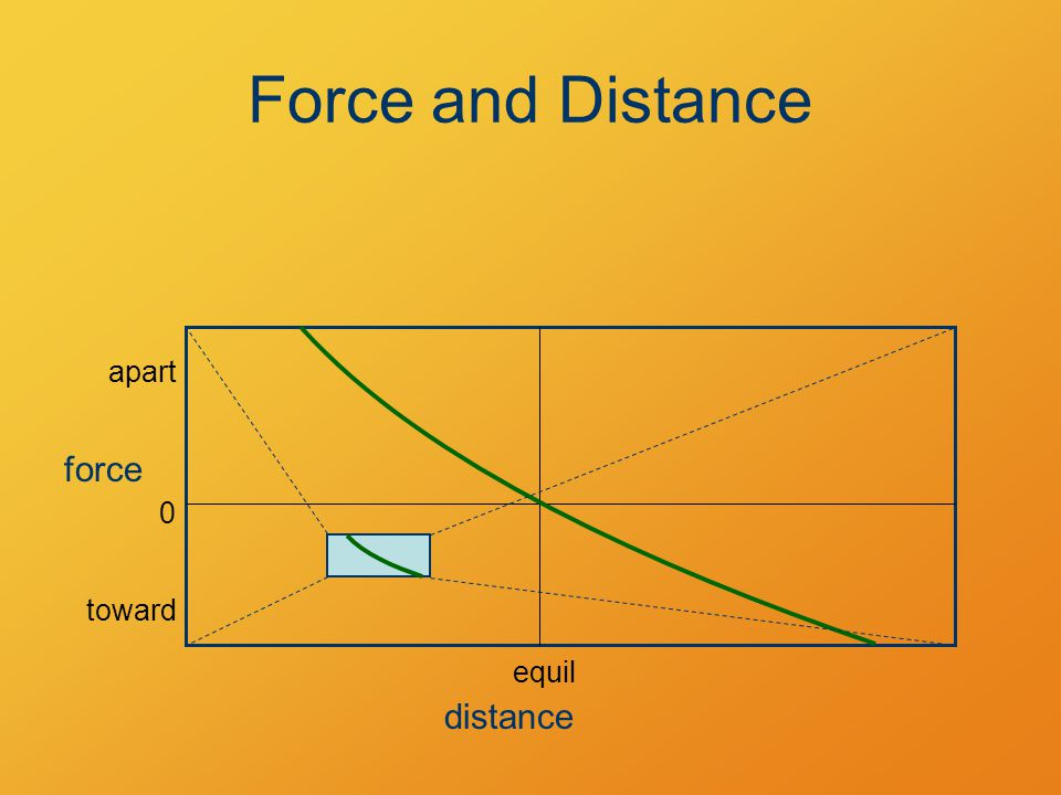 Force and Distance distance force equil apart toward