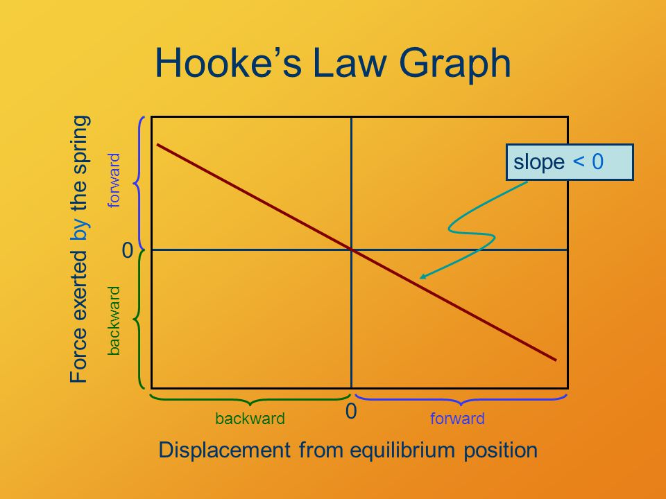 Hooke's Law Graph slope < 0 Force exerted by the spring