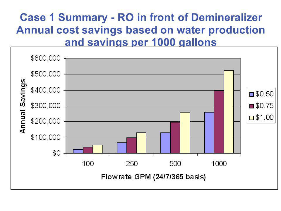 Case 1 Summary - RO in front of Demineralizer Annual cost savings based on water production and savings per 1000 gallons