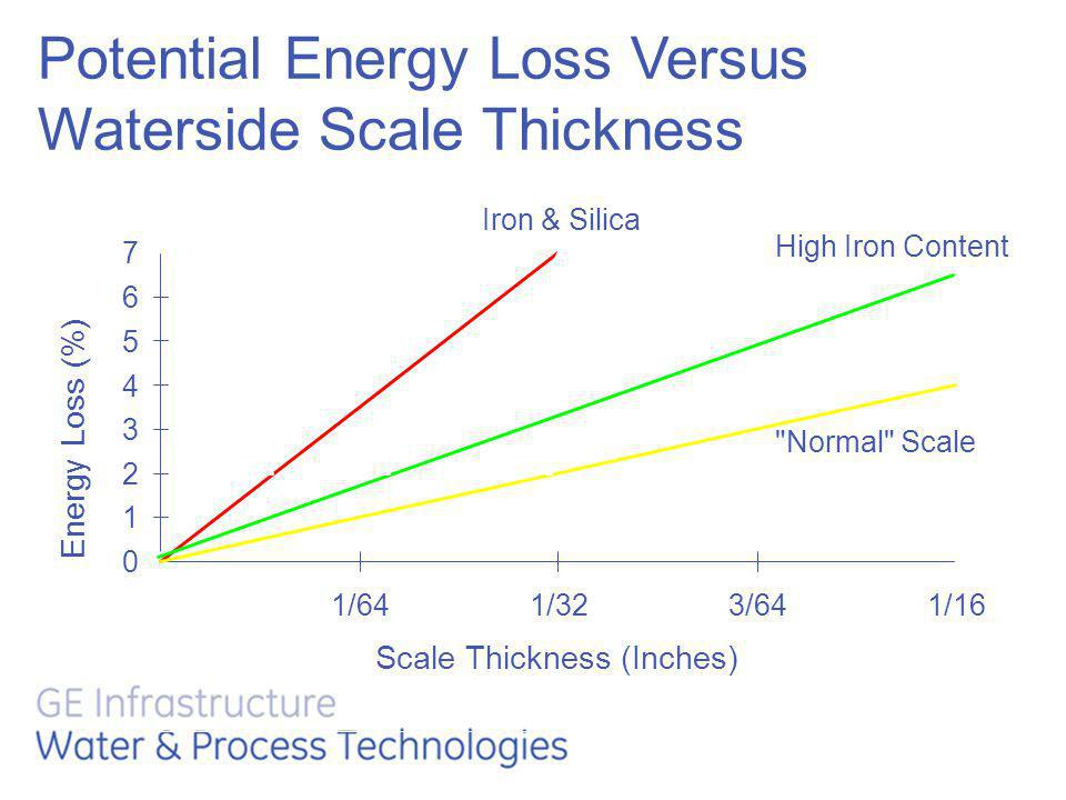 Potential Energy Loss Versus Waterside Scale Thickness