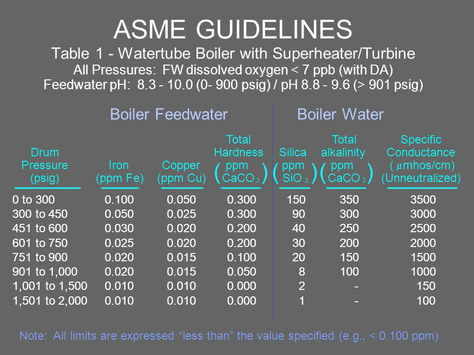 ASME GUIDELINES Table 1 - Watertube Boiler with Superheater/Turbine All Pressures: FW dissolved oxygen < 7 ppb (with DA) Feedwater pH: 8.3 - 10.0 (0- 900 psig) / pH 8.8 - 9.6 (> 901 psig)