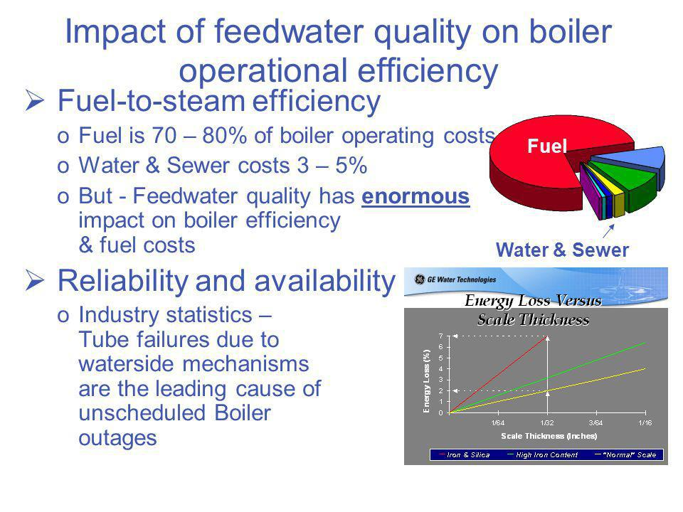 Impact of feedwater quality on boiler operational efficiency