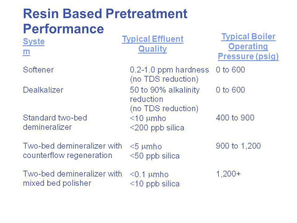 Resin Based Pretreatment Performance