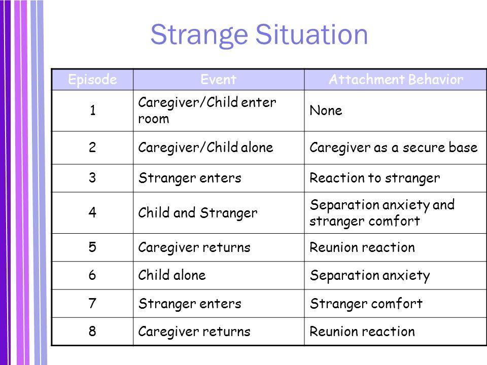 Strange Situation Episode Event Attachment Behavior 1