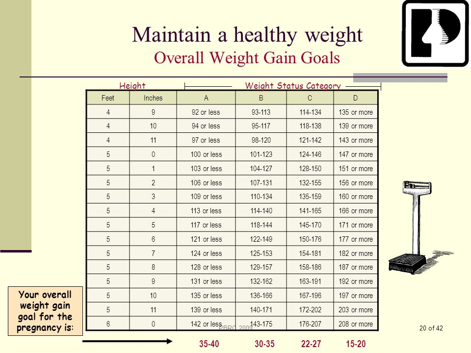 Maintain a healthy weight Overall Weight Gain Goals
