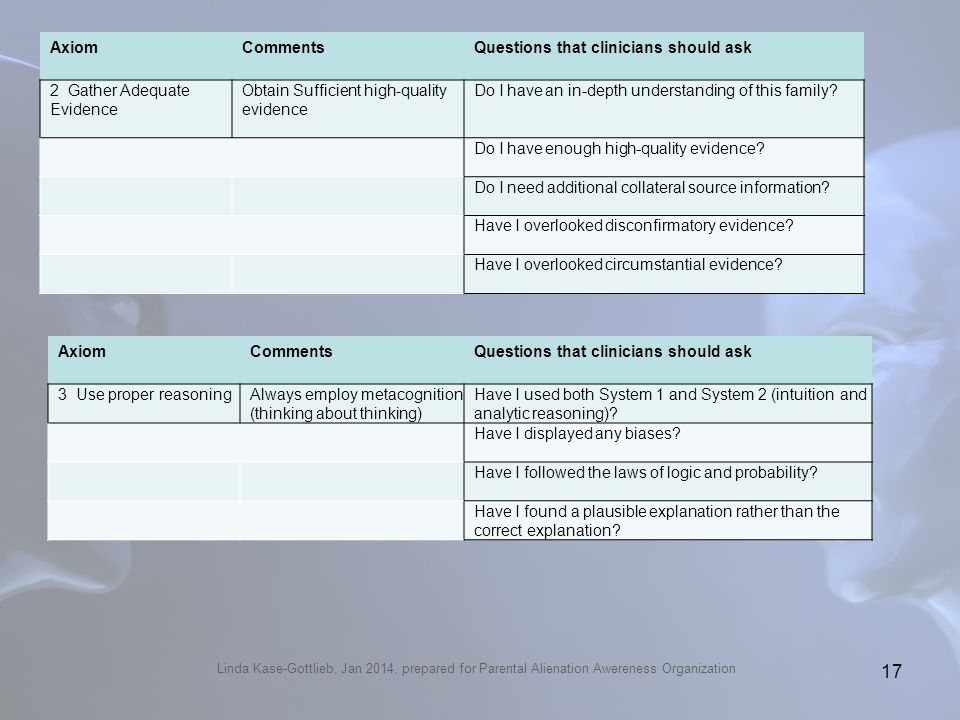 Questions that clinicians should ask