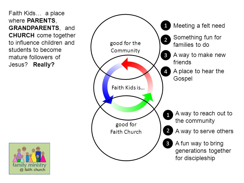Faith Kids… a place where PARENTS, GRANDPARENTS, and CHURCH come together to influence children and students to become mature followers of Jesus Really