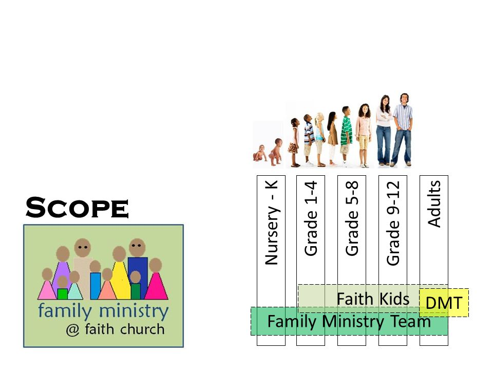 Scope Nursery - K Grade 1-4 Grade 5-8 Grade 9-12 Adults Faith Kids DMT