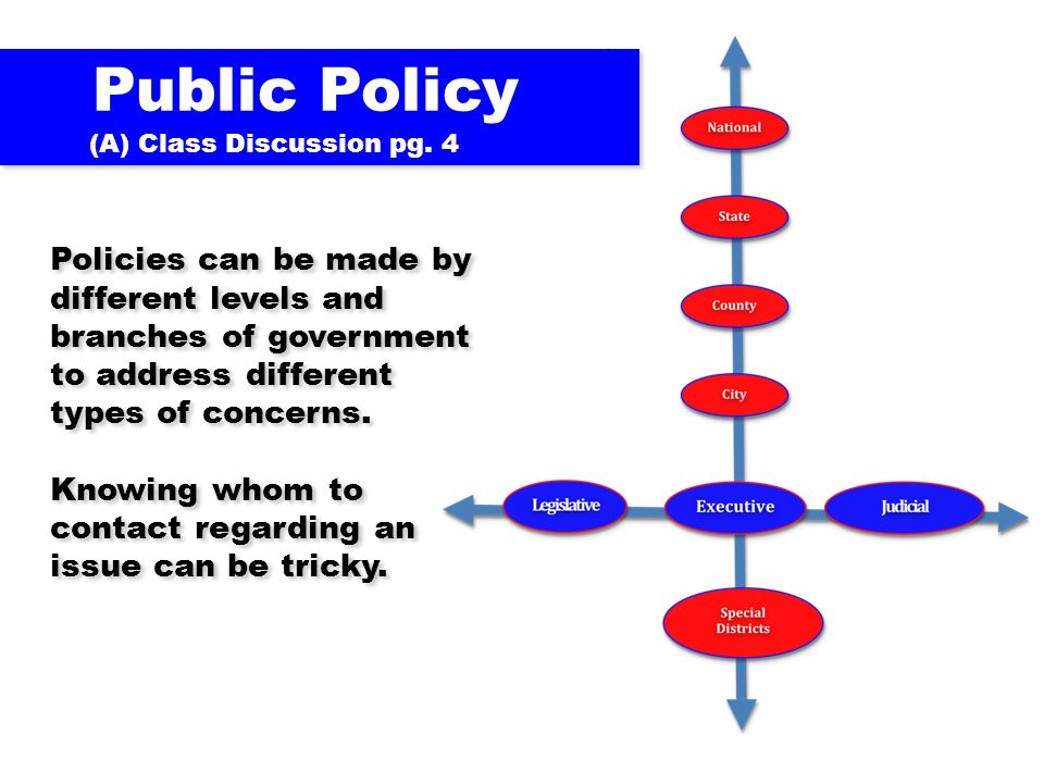 Public Policy (A) Class Discussion pg. 4.