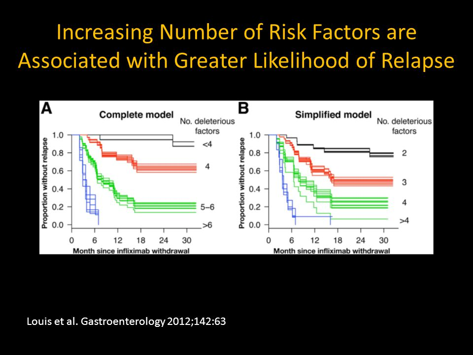 Increasing Number of Risk Factors are Associated with Greater Likelihood of Relapse