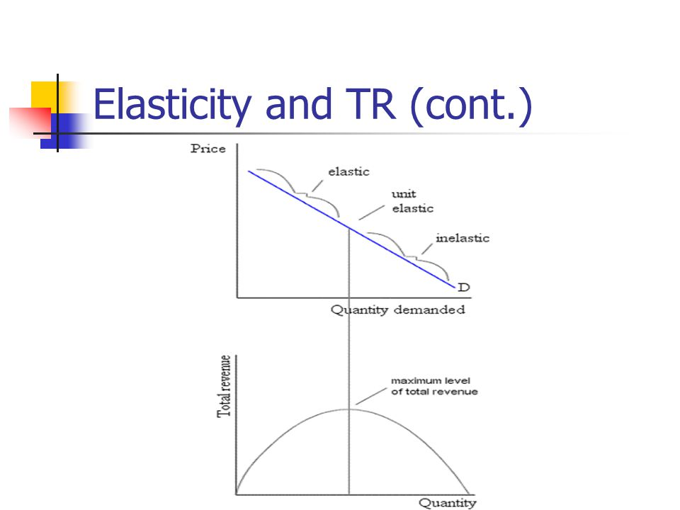 Elasticity and TR (cont.)