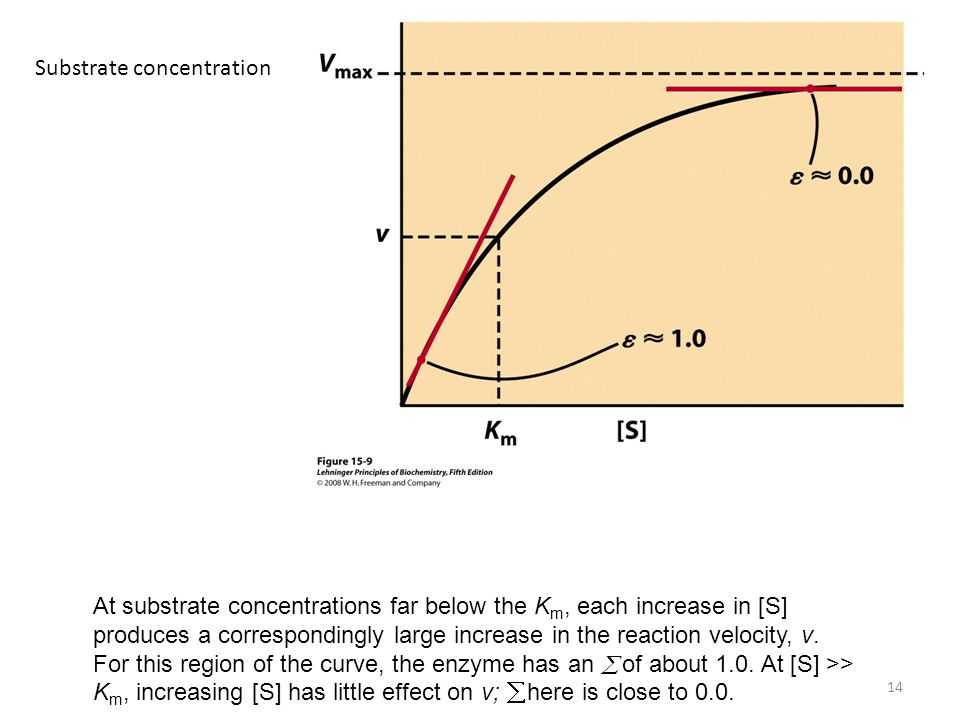 Substrate concentration