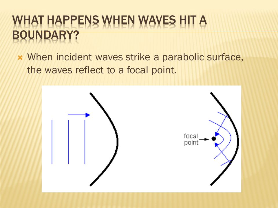 What happens when waves hit a boundary