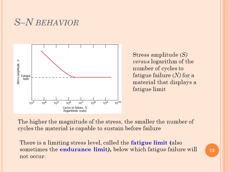 S–N behavior Stress amplitude (S) versus logarithm of the