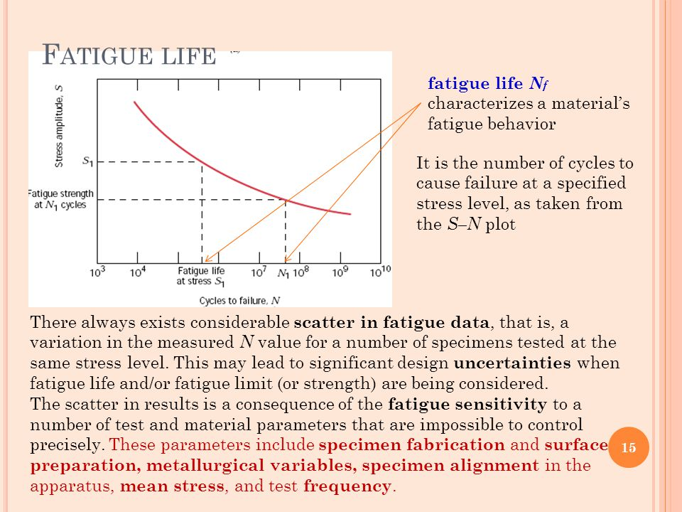 Fatigue life fatigue life Nf characterizes a material's fatigue behavior.