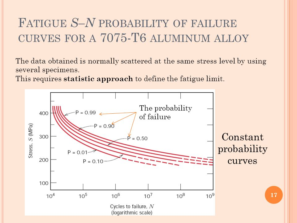 Fatigue S–N probability of failure curves for a 7075-T6 aluminum alloy