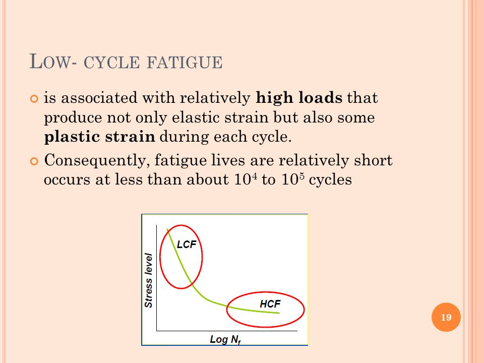 Low- cycle fatigue is associated with relatively high loads that produce not only elastic strain but also some plastic strain during each cycle.